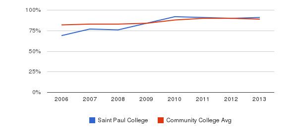 Saint Paul College % Students Receiving Some Financial Aid&nbsp(2006-2013)