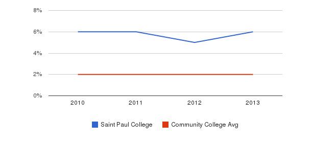 Saint Paul College More&nbsp(2010-2013)