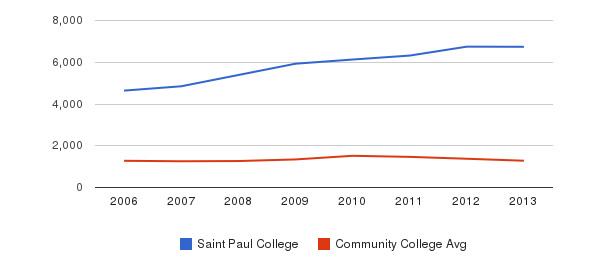 Saint Paul College Total Enrollment&nbsp(2006-2013)