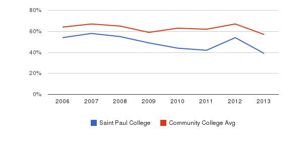 Saint Paul College White&nbsp(2006-2013)