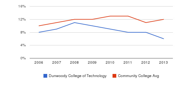 Dunwoody College of Technology Black&nbsp(2006-2013)