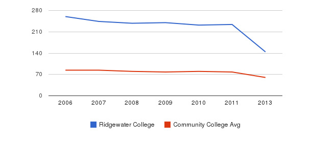 Ridgewater College Total Faculty&nbsp(2006-2013)