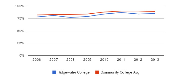 Ridgewater College % Students Receiving Some Financial Aid&nbsp(2006-2013)