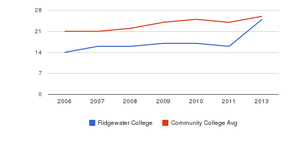 Ridgewater College student staff&nbsp(2006-2013)