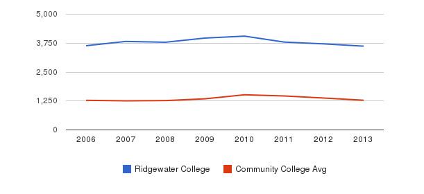 Ridgewater College Total Enrollment&nbsp(2006-2013)