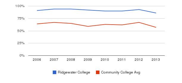 Ridgewater College White&nbsp(2006-2013)