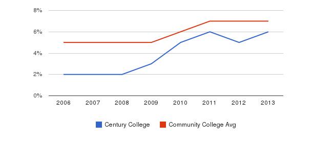 Century College Hispanic&nbsp(2006-2013)