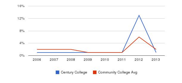 Century College non_resident&nbsp(2006-2013)
