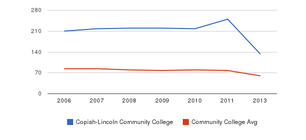 Copiah-Lincoln Community College Total Faculty&nbsp(2006-2013)