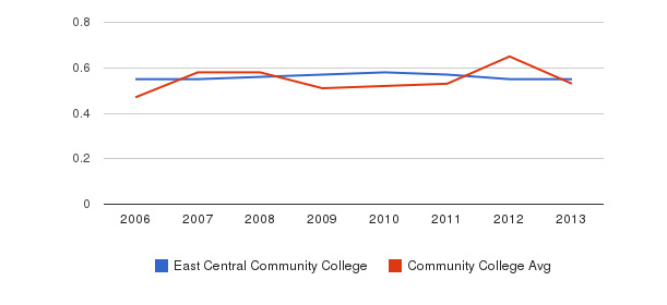 East Central Community College Diversity Score&nbsp(2006-2013)