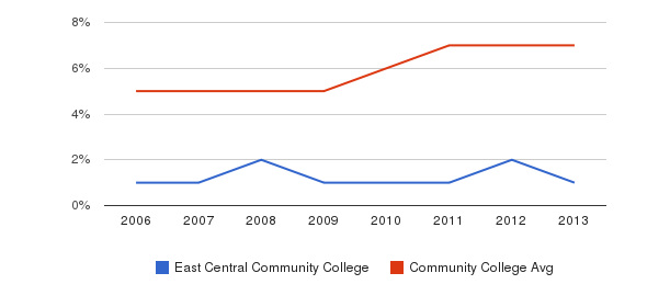 East Central Community College Hispanic&nbsp(2006-2013)