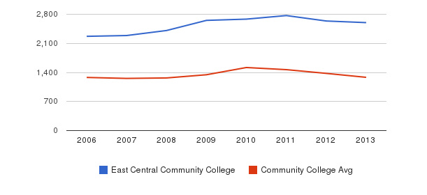 East Central Community College Total Enrollment&nbsp(2006-2013)