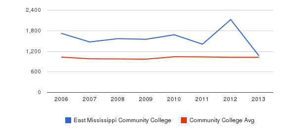 East Mississippi Community College Part-Time Students&nbsp(2006-2013)