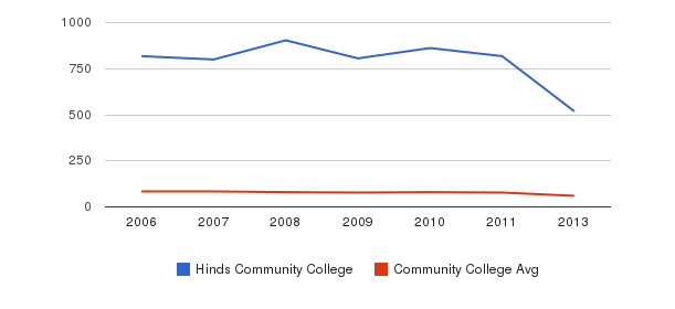 Hinds Community College Total Faculty&nbsp(2006-2013)
