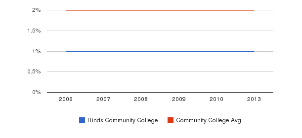 Hinds Community College Asian&nbsp(2006-2013)