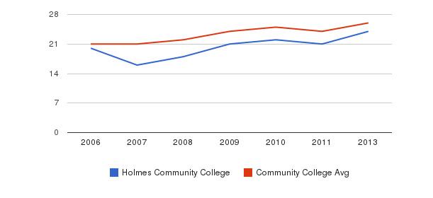 Holmes Community College student staff&nbsp(2006-2013)