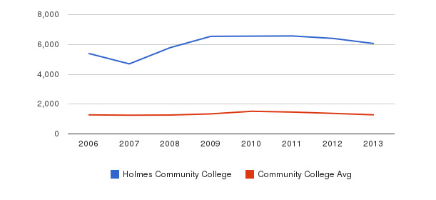 Holmes Community College Total Enrollment&nbsp(2006-2013)