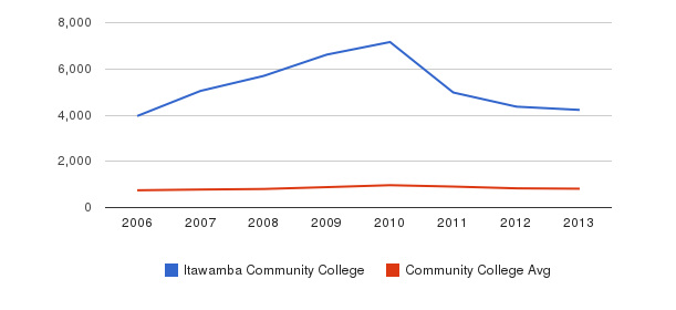 Itawamba Community College Full-Time Students&nbsp(2006-2013)