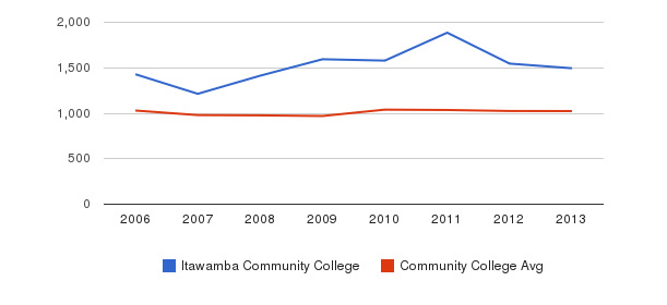 Itawamba Community College Part-Time Students&nbsp(2006-2013)