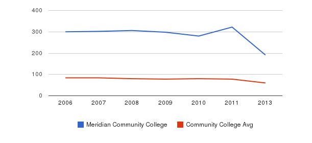 Meridian Community College Total Faculty&nbsp(2006-2013)