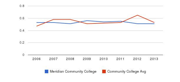 Meridian Community College Diversity Score&nbsp(2006-2013)
