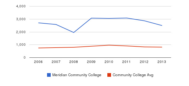 Meridian Community College Full-Time Students&nbsp(2006-2013)