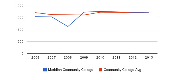 Meridian Community College Part-Time Students&nbsp(2006-2013)
