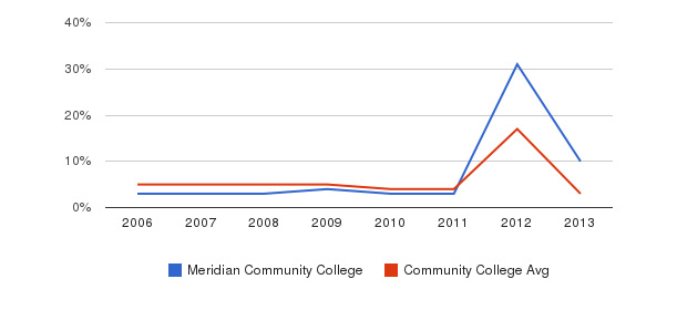 Meridian Community College Unknown&nbsp(2006-2013)