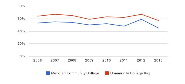 Meridian Community College White&nbsp(2006-2013)