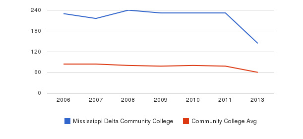 Mississippi Delta Community College Total Faculty&nbsp(2006-2013)