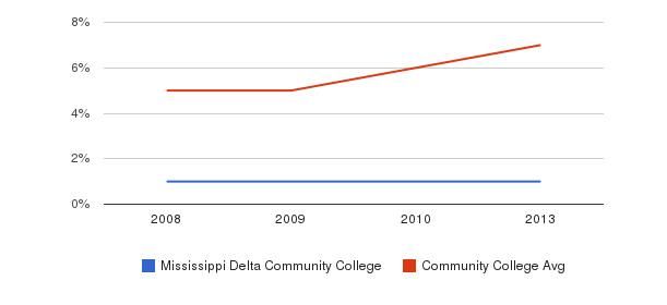 Mississippi Delta Community College Hispanic&nbsp(2008-2013)