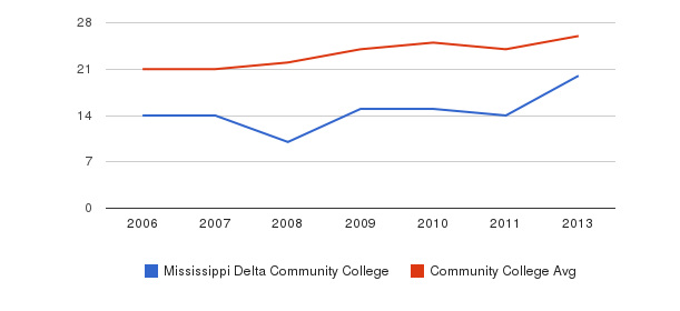 Mississippi Delta Community College student staff&nbsp(2006-2013)