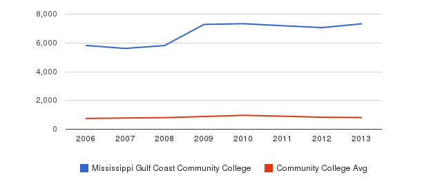 Mississippi Gulf Coast Community College Full-Time Students&nbsp(2006-2013)