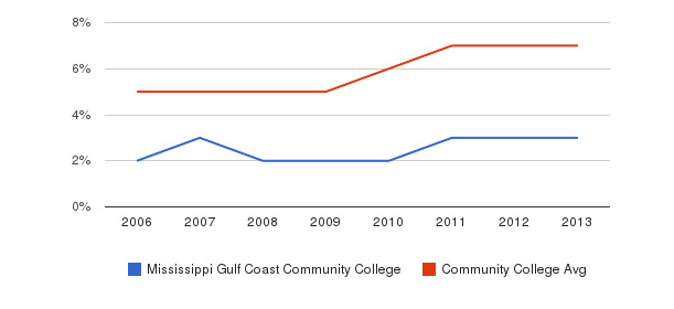 Mississippi Gulf Coast Community College Hispanic&nbsp(2006-2013)