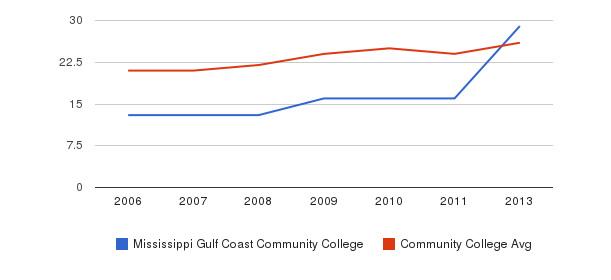 Mississippi Gulf Coast Community College student staff&nbsp(2006-2013)