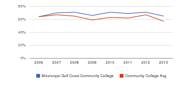 Mississippi Gulf Coast Community College White&nbsp(2006-2013)