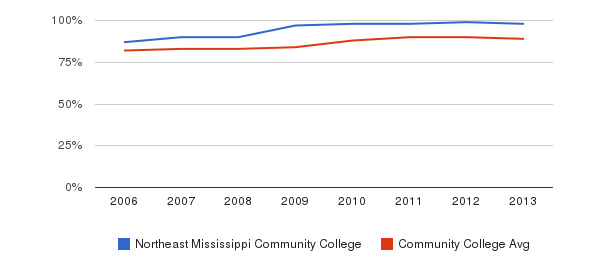 Northeast Mississippi Community College % Students Receiving Some Financial Aid&nbsp(2006-2013)