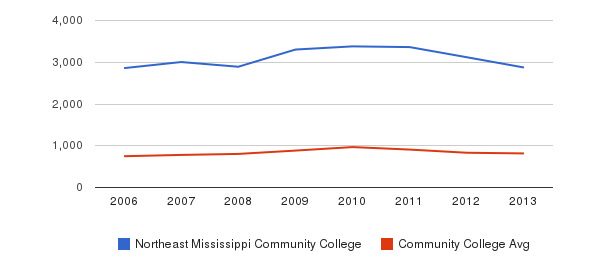 Northeast Mississippi Community College Full-Time Students&nbsp(2006-2013)
