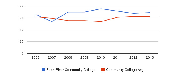 Pearl River Community College Percent Admitted&nbsp(2006-2013)