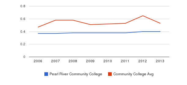 Pearl River Community College Diversity Score&nbsp(2006-2013)