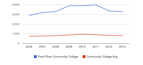 Pearl River Community College Full-Time Students&nbsp(2006-2013)