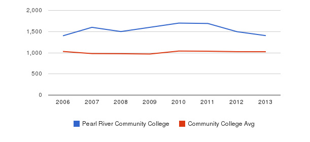 Pearl River Community College Part-Time Students&nbsp(2006-2013)