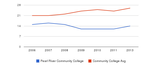 Pearl River Community College student staff&nbsp(2006-2013)