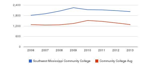 Southwest Mississippi Community College Total Enrollment&nbsp(2006-2013)