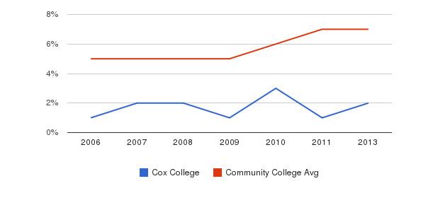 Cox College Hispanic&nbsp(2006-2013)