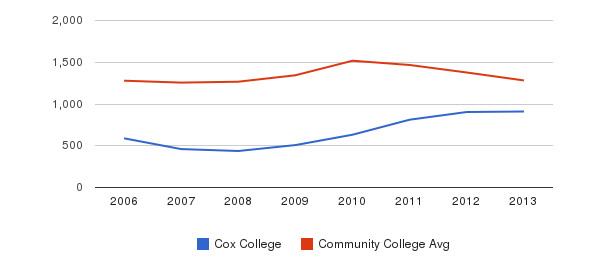 Cox College Total Enrollment&nbsp(2006-2013)