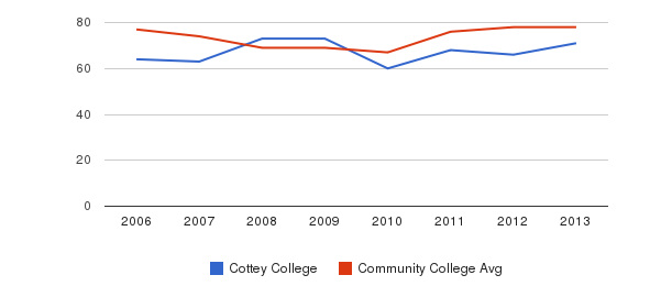 Cottey College Percent Admitted&nbsp(2006-2013)