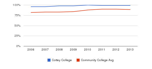 Cottey College % Students Receiving Some Financial Aid&nbsp(2006-2013)