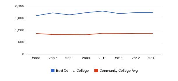 East Central College Part-Time Students&nbsp(2006-2013)