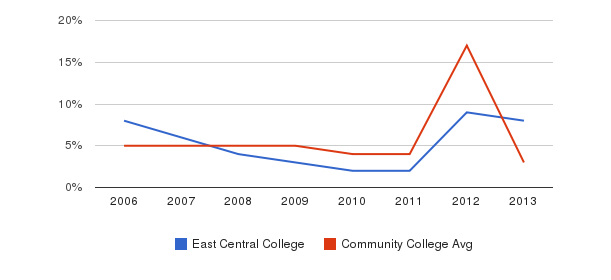East Central College Unknown&nbsp(2006-2013)